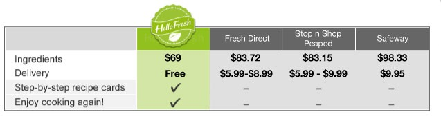 HelloFresh value comparison